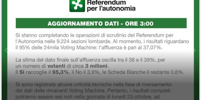 REFERENDUM – Vota meno del 40%. Tecnodébacle, dopo 10 ore niente risultati