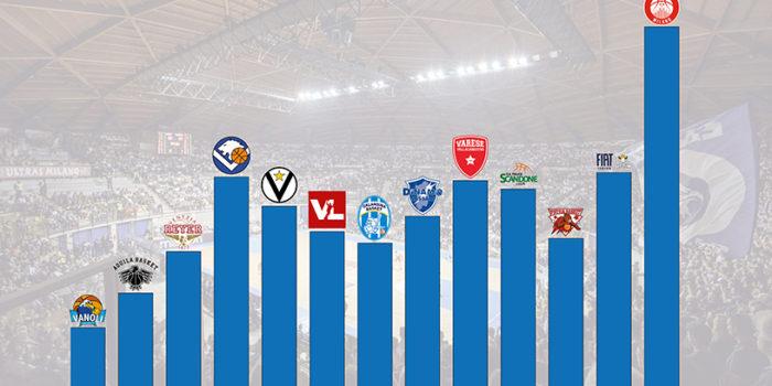 PALL. CANTÙ – Boom spettatori: nel girone di ritorno 50% in più dell'andata